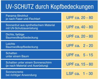 UV-Schutz_Tabelle1